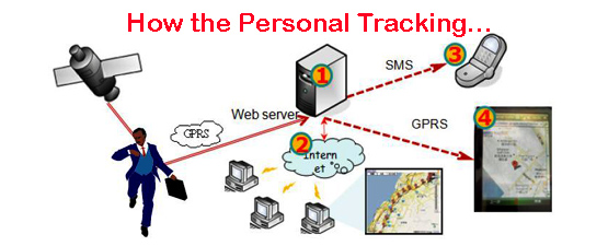 how a personal tracker works